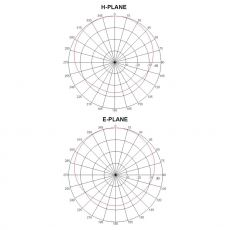 radiation pattern of WiFi ceiling dualband antenna